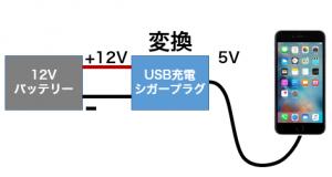 USBシガープラグでの充電