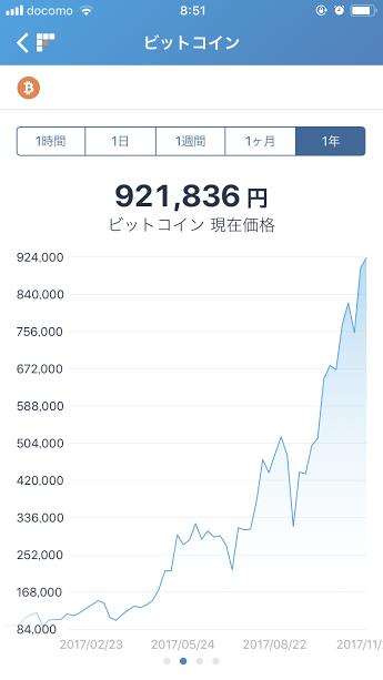 2017ビットコインチャート